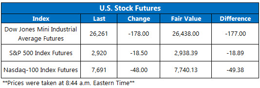 US stock futures oct 8