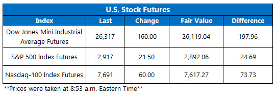 US stock futures oct 9
