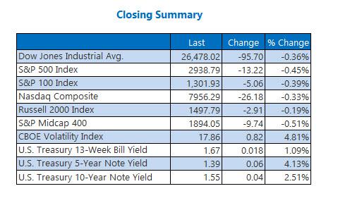 Closing Indexes Oct 7