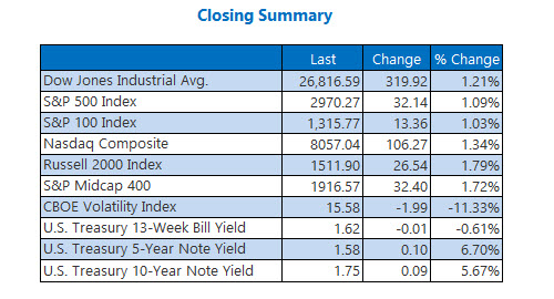 Closing Indexes Summary Oct 11