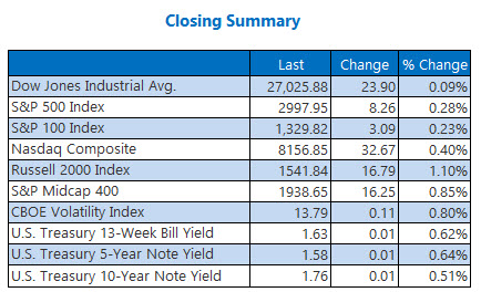 closing indexes summary oct 17