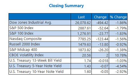 Closing Indexes Summary Oct 2