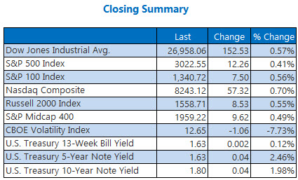 Closing Indexes Summary Oct 25