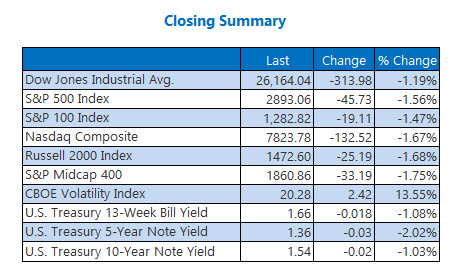 Closing Indexes Summary Oct 8