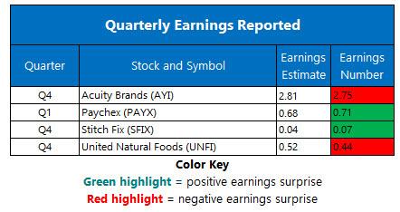 Corporate Earnings Oct 2