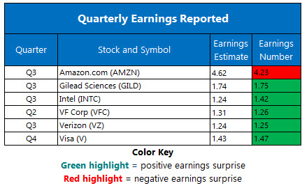 Corporate Earnings Oct 25
