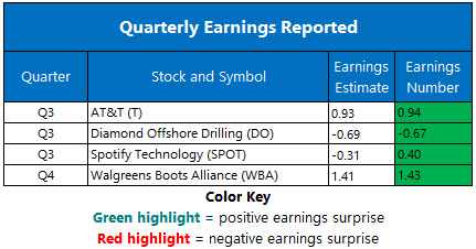 Corporate Earnings Oct 28