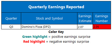 Corporate Earnings Oct 8