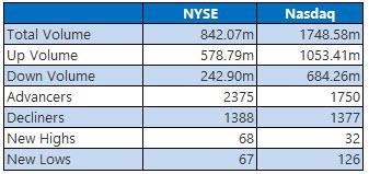 NYSE and Nasdaq Stats Oct 10