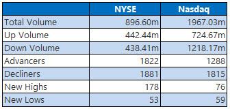 NYSE and Nasdaq Stats Oct 18
