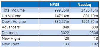 NYSE and Nasdaq Stats Oct 2