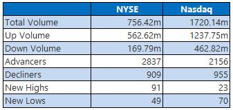 NYSE and Nasdaq Stats Oct 4