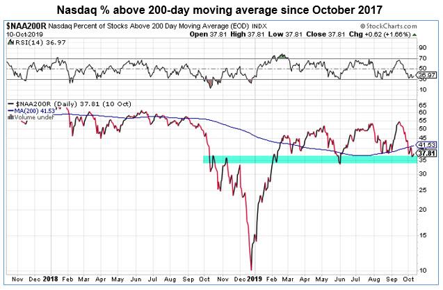 nasdaq stocks above 200-day moving average