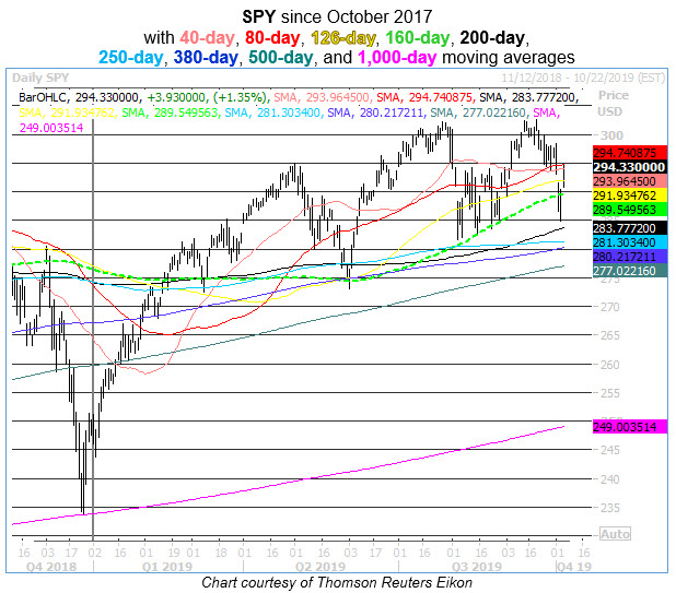 spy with uncommon moving averages to watch
