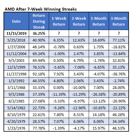 amd win streak nov 15