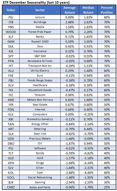 best sectors december 2019