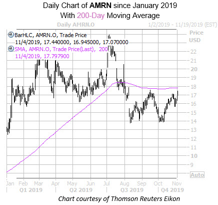 daily AMRN with 200MA