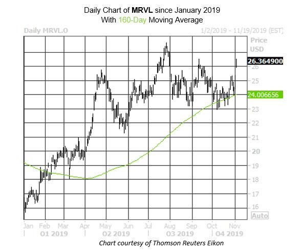Daily Stock Chart MRVL