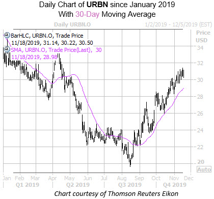 Daily URBN With 30MA
