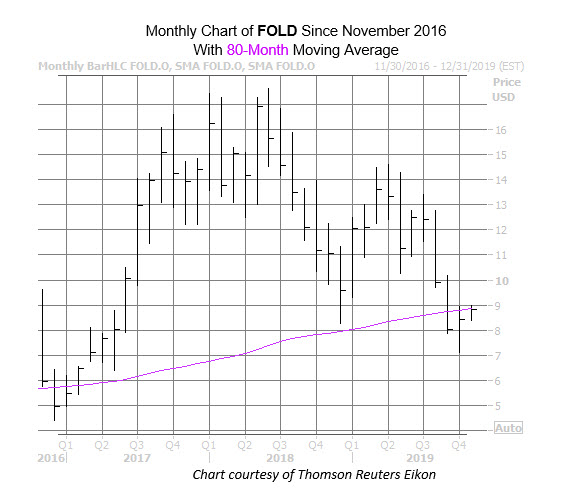 FOLD Chart Nov 7