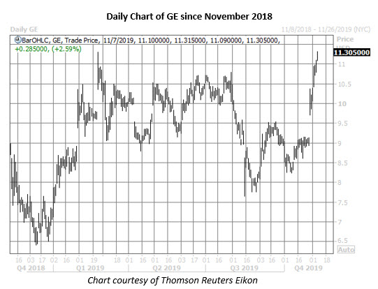 ge stock daily price chart on nov 7