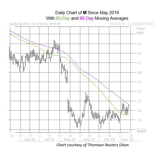 M Chart Nov 14