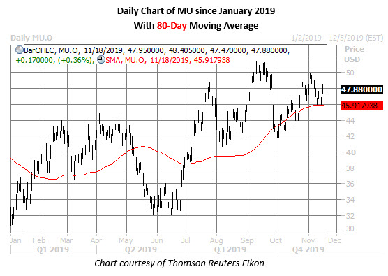 mu stock daily price chart on nov 18