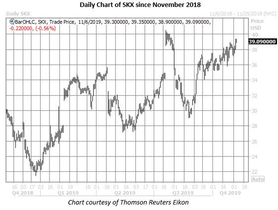skx stock daily price chart on nov 6