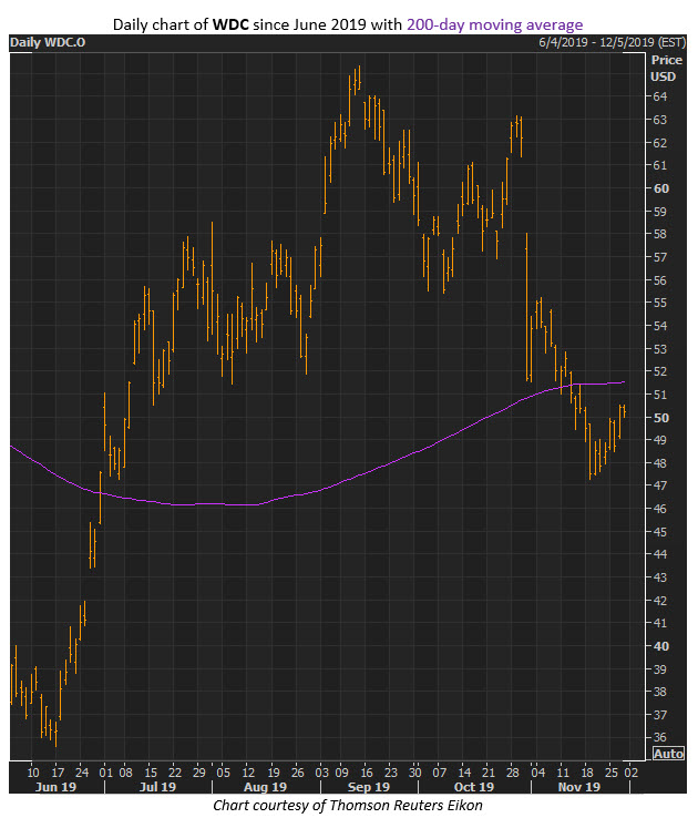 wdc stock nov 29x