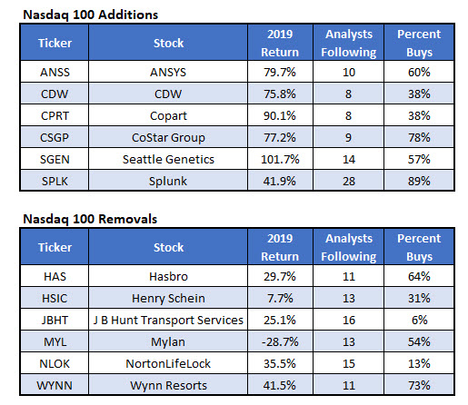 NDX Adds and Removals 2019