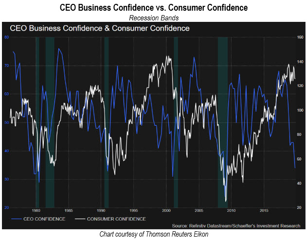 ceo vs consumer confidence