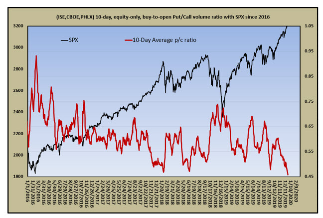 equity only bto put_call volume ratio