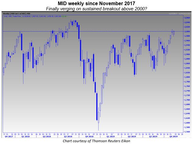 mid weekly chart 1115