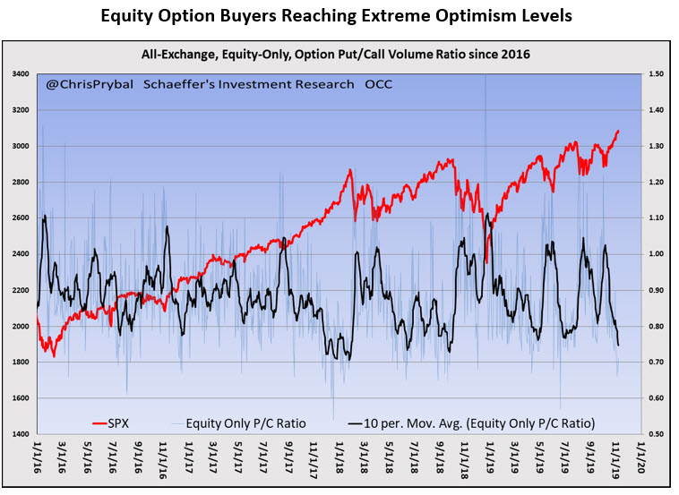 option buyers mmo 5