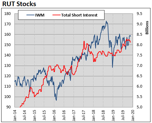 rut component short interest as of 1115