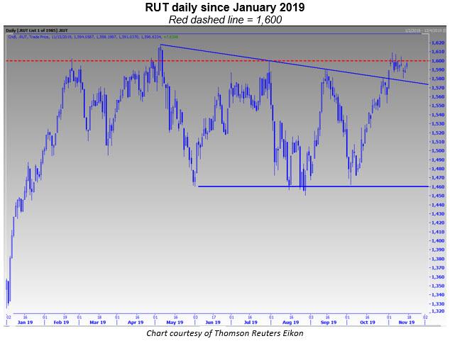 rut daily chart 1115