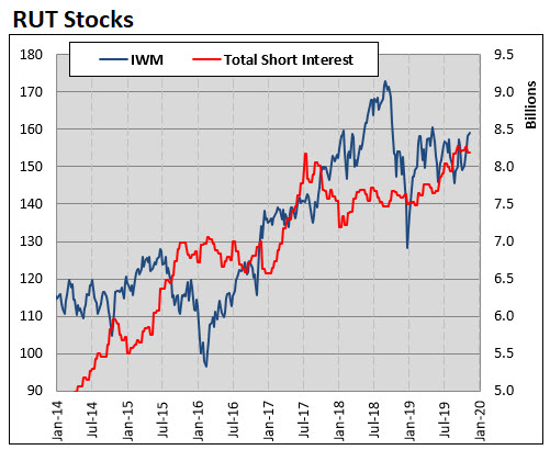 rut stocks with composite short interest