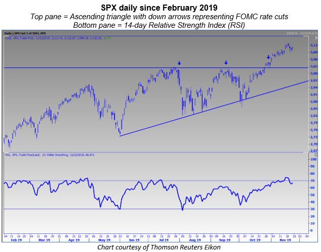 spx daily 2019 with fed rate cuts