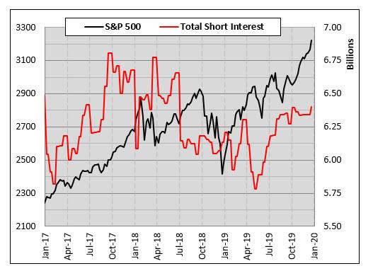 spx short interest