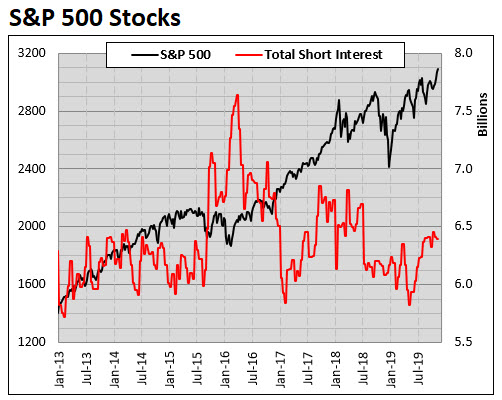 spx total short interest 1115