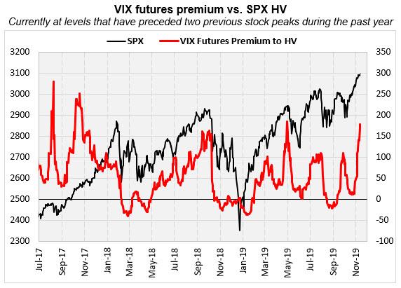 vix futures premium vs spx hv