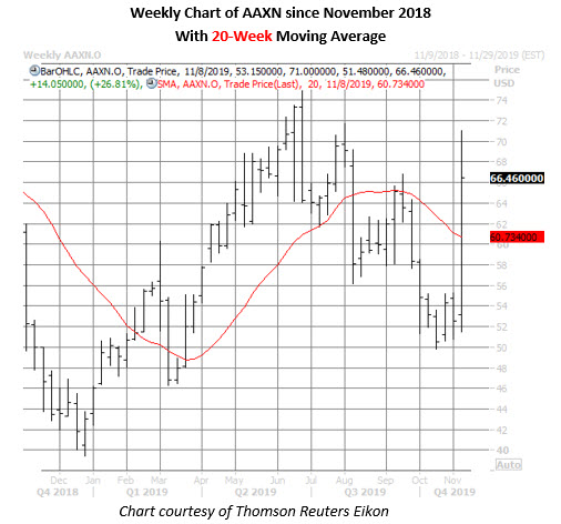 aaxn stock weekly price chart on nov 8