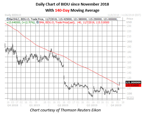 bidu stock daily price chart nov 7