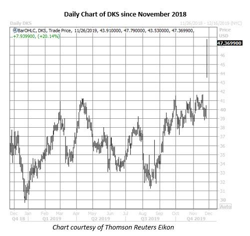 dks stock daily price chart on nov 26