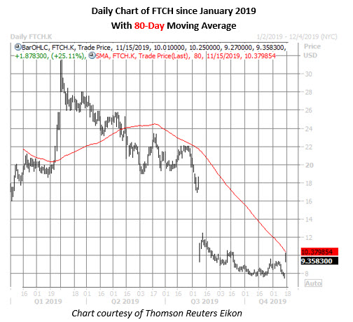 ftch stock daily price chart on nov 15