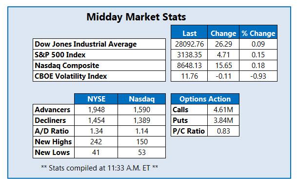 midday market stats nov 26