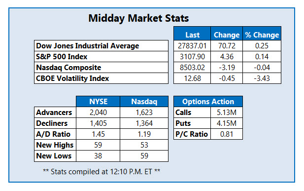 midday market stats on nov 22