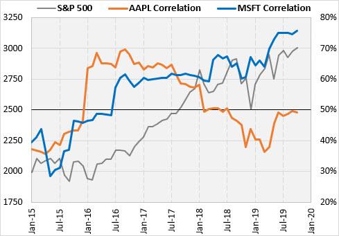 aapl msft spx correlation