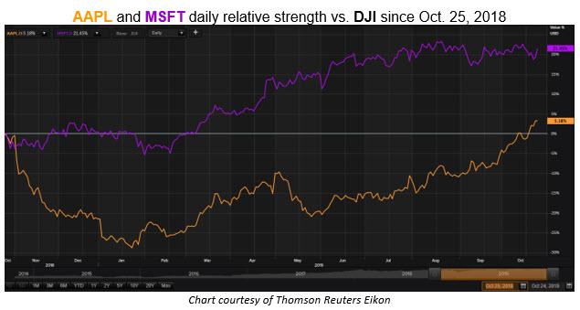 aapl msft vs dji 1 year chart
