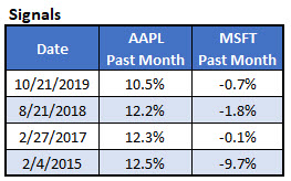 aapl outperformance signals